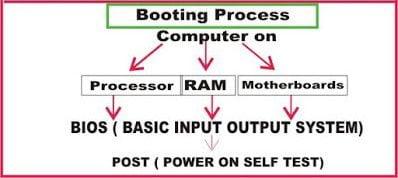 Booting Process