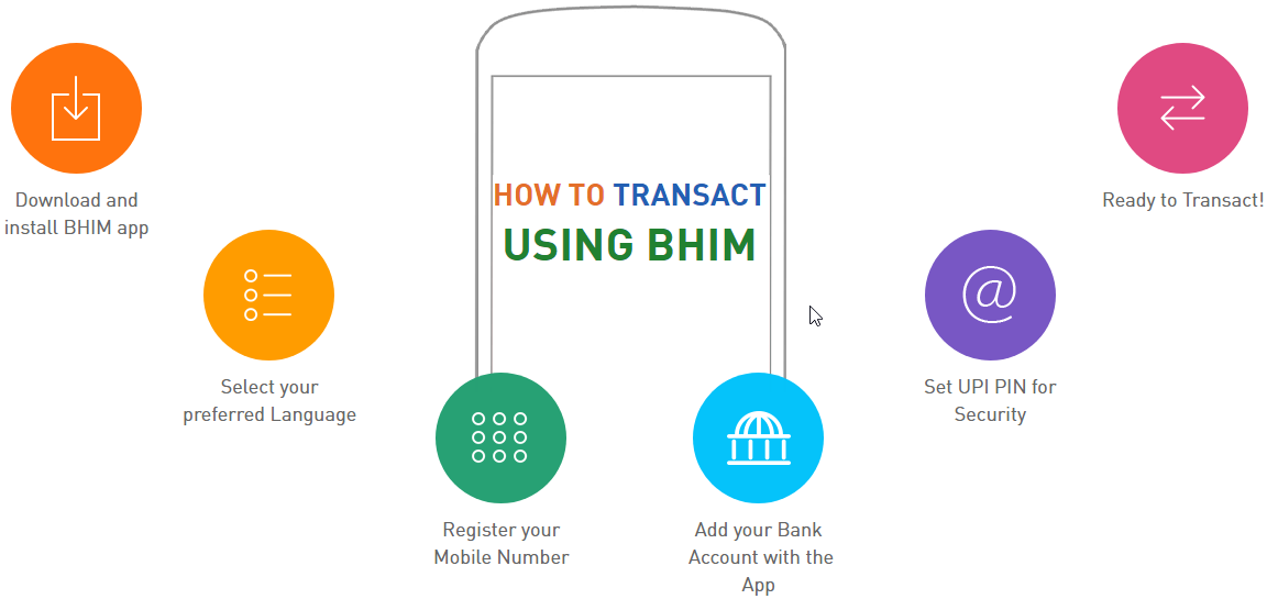 Uses of BHIM app